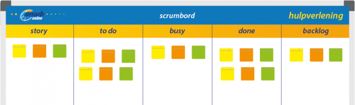 Scrumboard example from the ANWB